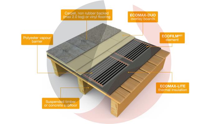 ECOMAX-Duo Underfloor Heating Dual Board Overlay System