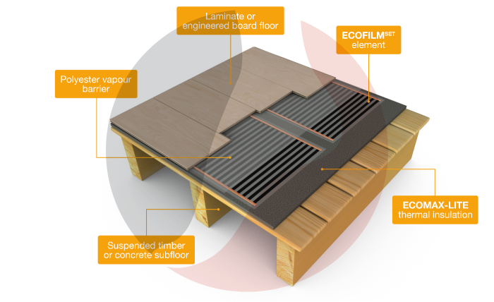 ECOFILM PRO Underfloor Heating Kit