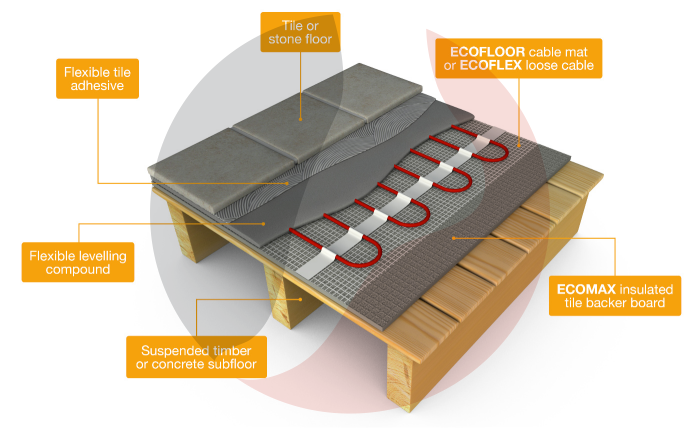 ECOFLOOR Electric Underfloor Heating Mats